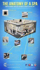 Anatomy of a spa